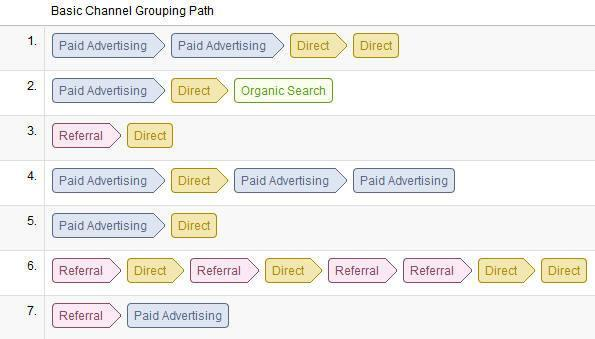 The PPC Path to Conversion