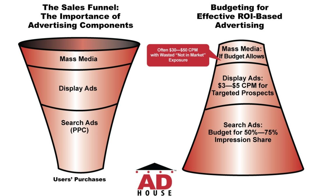 Building an Annual Marketing Plan: Recommendations for Small Businesses