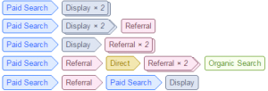 didigal analytics multi-channel funnel